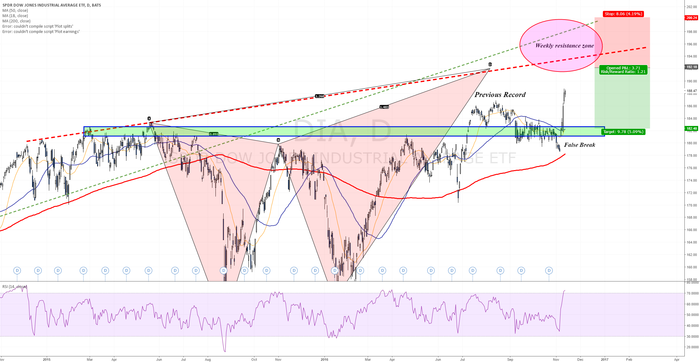 192-200$ the next weekly resistance zone for the Dow