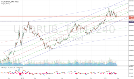 USDRUB_TOM: USDRUB-H4