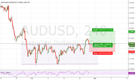 AUDUSD: Possible RECTANGLE
