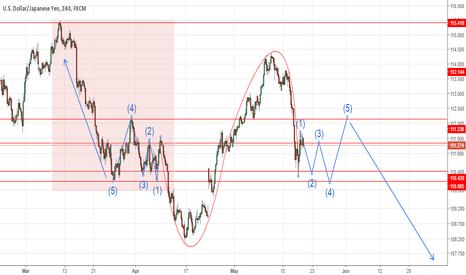 USDJPY: USD/JPY 4hour Chart Reverse Mirror Fractal Possible