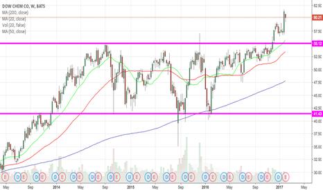 DOW: Dow analysis
