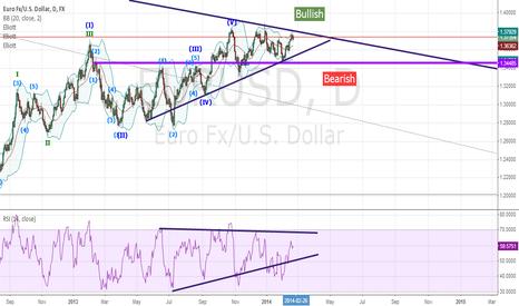 EURUSD: Neutral on EUR/USD