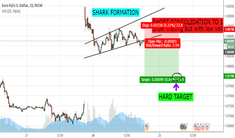 EURUSD: EUR/USD NEW IDEA SHORT