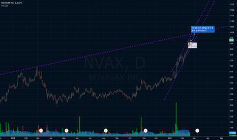 NVAX: NVAX still moving up