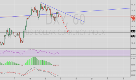 DXY: DXY TEHNICAL VIEW
