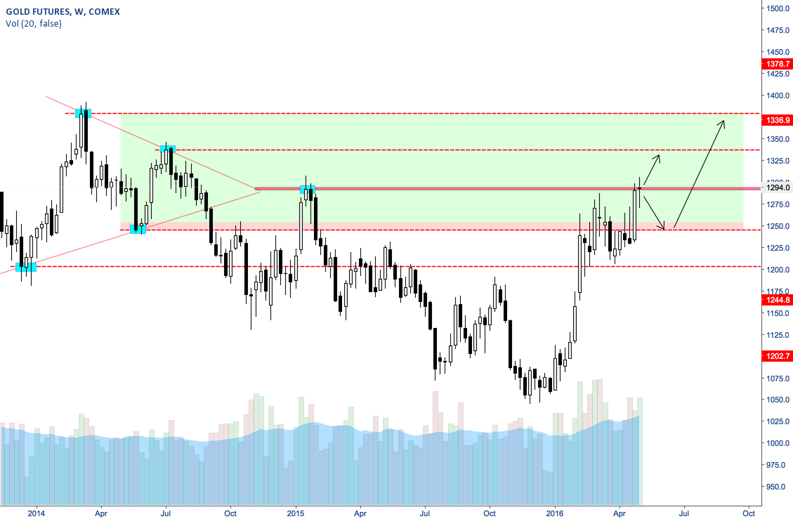 Gold consolidation apex