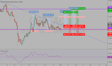 GBPCAD: GBPCAD Break-out Performance Speculation (Long-Term) - Part II