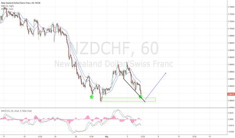 NZDCHF: long