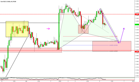 EURUSD: EURUSD - Potential Gartley Formation (Should Say Long not Short)