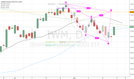 IWM: Bearish Cypher pattern