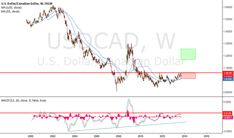 USDCAD: SIMPLE BUT EFECTIVE