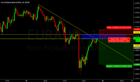 EURAUD: EURAUD short opportunity at old support/new resistance