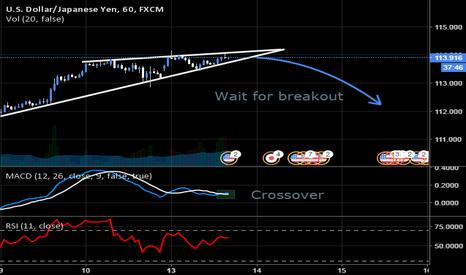 USDJPY: USDJPY - Breakout trading opportunity - short