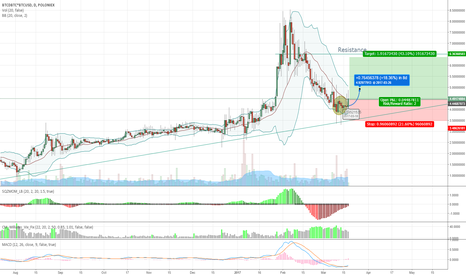 BTCDBTC*BTCUSD: Potential strong upwards trend for BTCDUSD