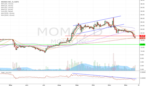 MOMO: MOMO - Moving average powered Short set up from $16.87 to $13.63