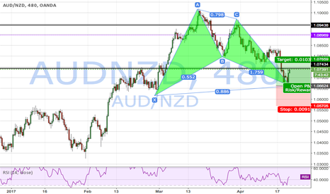 AUDNZD: audnzd Bullish Bat