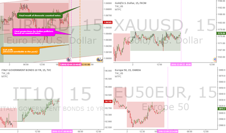 XAUUSD: Italian referendum - News breakdown