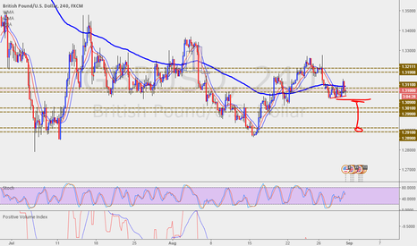GBPUSD: Posible movimiento bajista