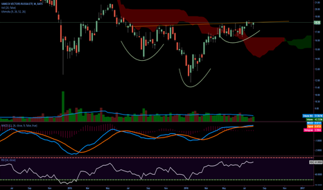 RSX: inverse H&S