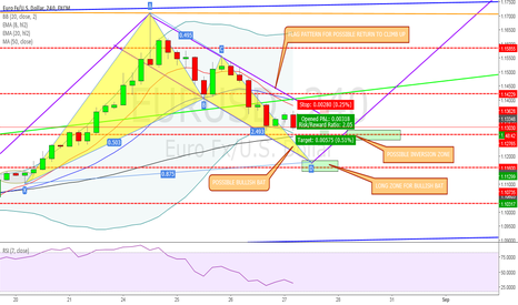 EURUSD: EUR/USD - POSSIBLE PATTERNS FOR LONG ENTERY ARE FORMING