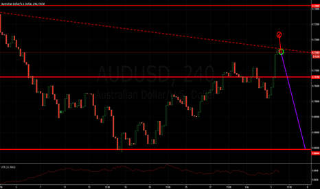 AUDUSD: Pullback from downtrend to strong support