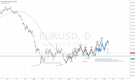 EURUSD: Potential long - elliot wave 1,2 complete ready for 3 and 4