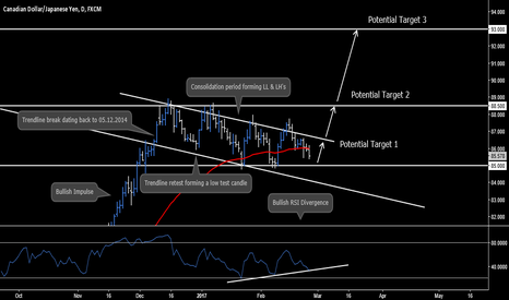 CADJPY: CAD.JPY - Daily Outlook + Potential Targets