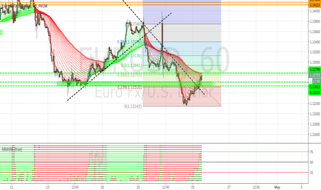 EURUSD: EURUSD 1h Neutral