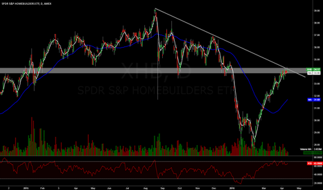 XHB: Entered Homebuilders ETF today anticipating the breakout