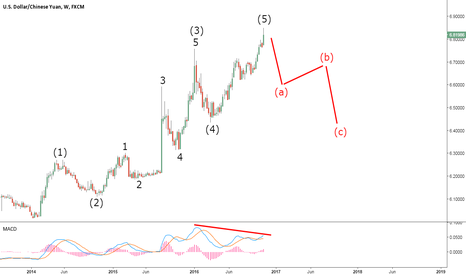 USDCNH: One Big Problem with USDCNH's Uptrend