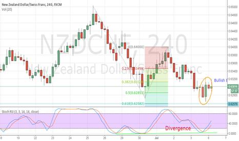 NZDCHF: Nzd/Chf Bullish above Fibonacci Expansion Target