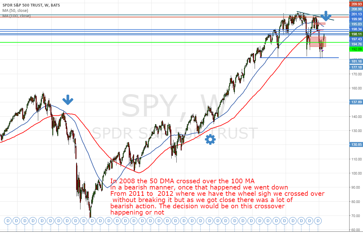 SPX500 / SPY - what confirmation to look for?