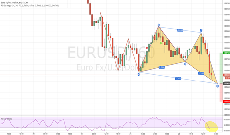 EURUSD: EUR/USD 1hr