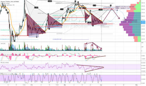 BTCUSD: Another Consolidation in a Familiar Area
