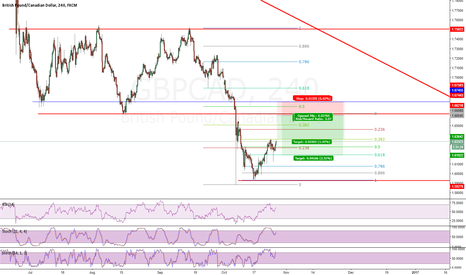 GBPCAD: short GBPCAD on test of broken structure