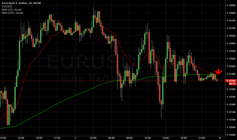 EURUSD: EMA POSSIBLY CROSSING