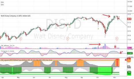 DIS: Walt Disney Company IDEA