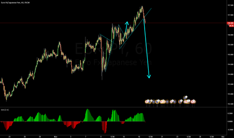EURJPY: sell is ready and confirm