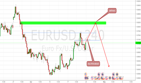 EURUSD: buy if breakout