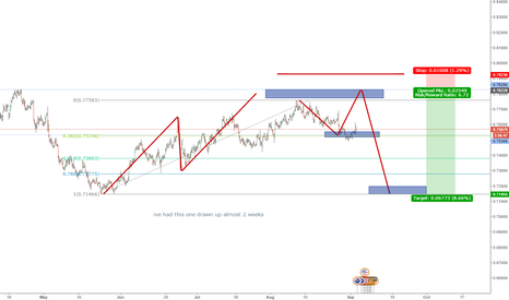 AUDUSD: AU just watching