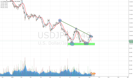 USDJPY: USDJPY turning bearish after rejection