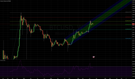 BTCUSD: Pitchforks indicate room for consolidation.