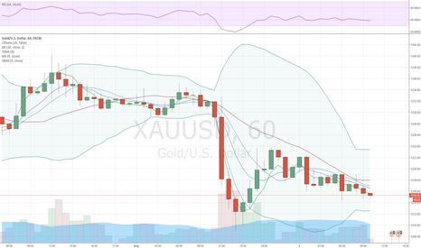 XAUUSD: Золото дешевеет на фоне усиления статистики рынка труда США