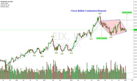 EIX: 16% Upside Potential (Bullish C-Diamond)