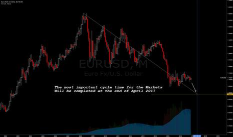 EURUSD: Next Target EUR/USD