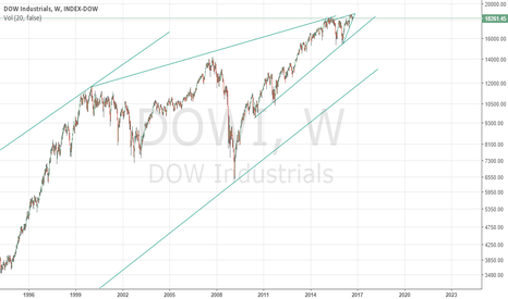 DOWI: Short & Long Term DJIA Trends