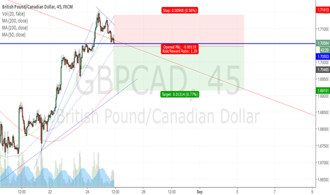 GBPCAD: sell the fail