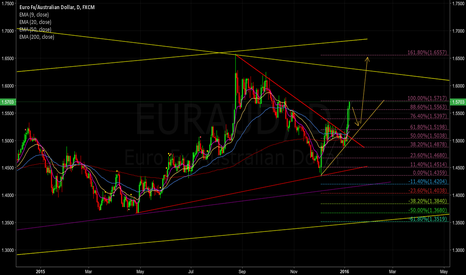 EURAUD: EUR AUD Big move