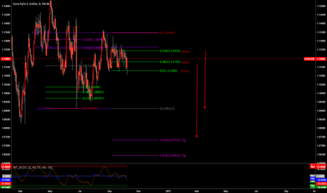 EURUSD: Tengku Fibo will short the EUR/USD?
