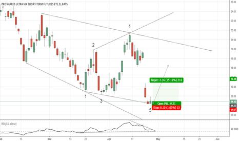 UVXY: UVXY(daily chart). Expanding Wedge.
